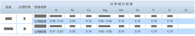 铝合金型材化学成分