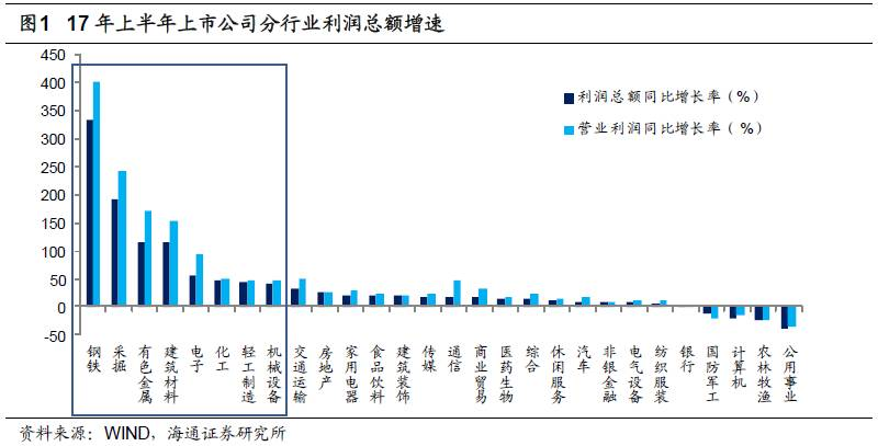 汽车行业中整车业务只有商用载货车盈利实现20%的增速,乘用车,商用载